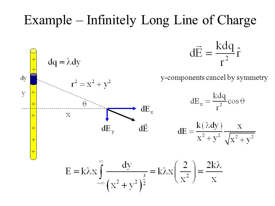Example – Infinitely Long Line of Charge