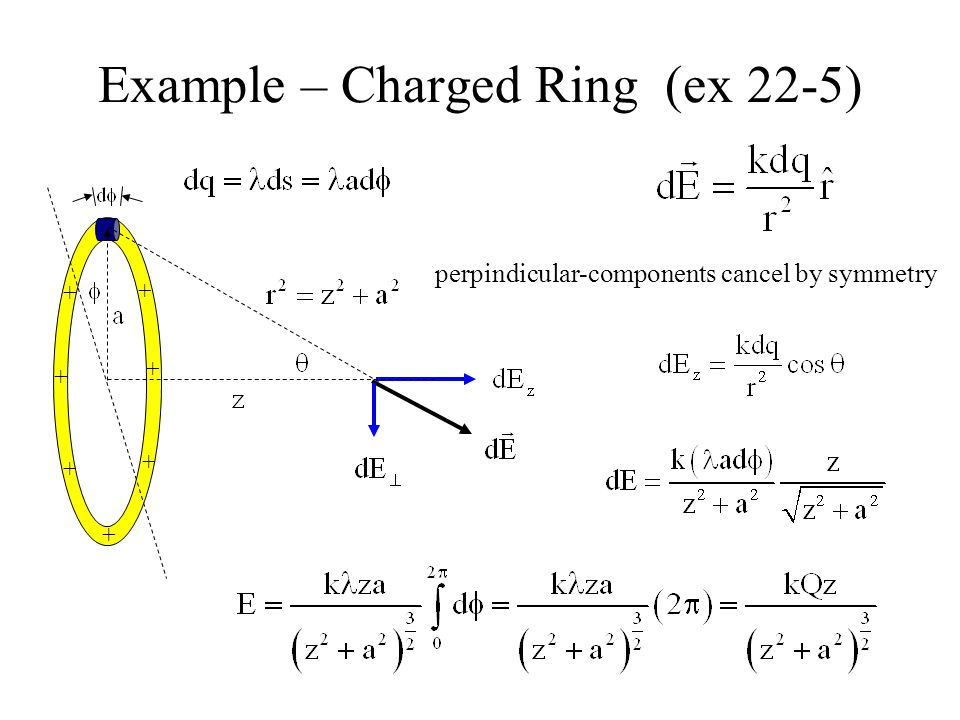 Example – Charged Ring (ex 22-5)