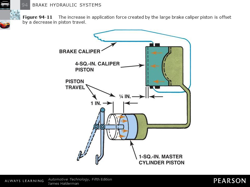 Figure 94-11 The increase in application force created by the large brake caliper piston is offset by a decrease in piston travel.