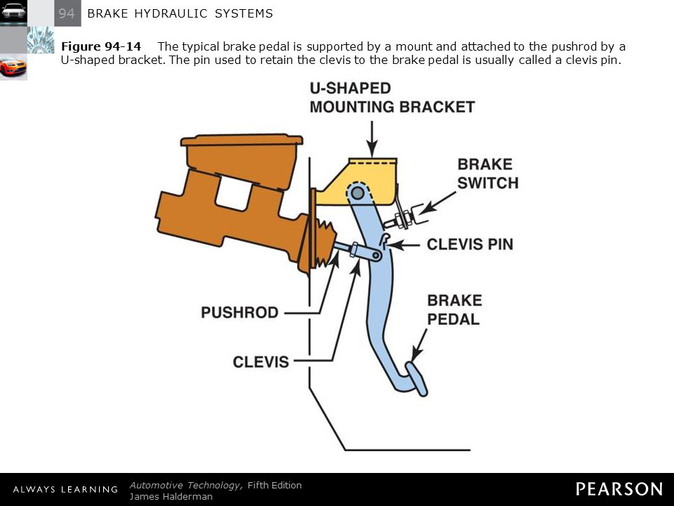 Figure 94-14 The typical brake pedal is supported by a mount and attached to the pushrod by a U-shaped bracket. The pin used to retain the clevis to the brake pedal is usually called a clevis pin.