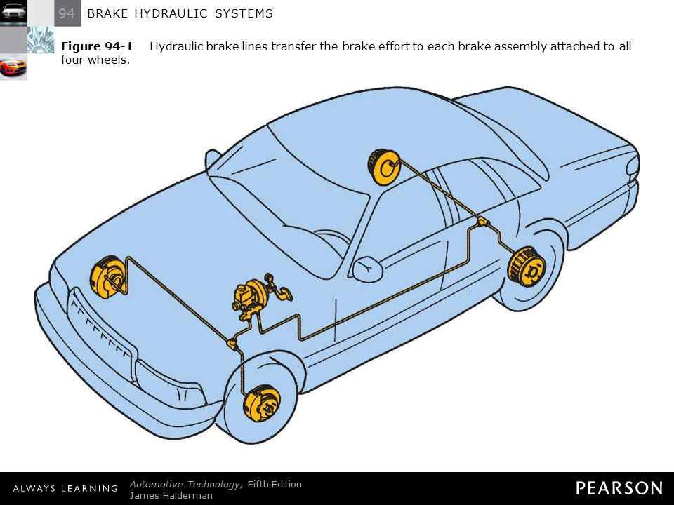 Figure 94-1 Hydraulic brake lines transfer the brake effort to each brake assembly attached to all four wheels.