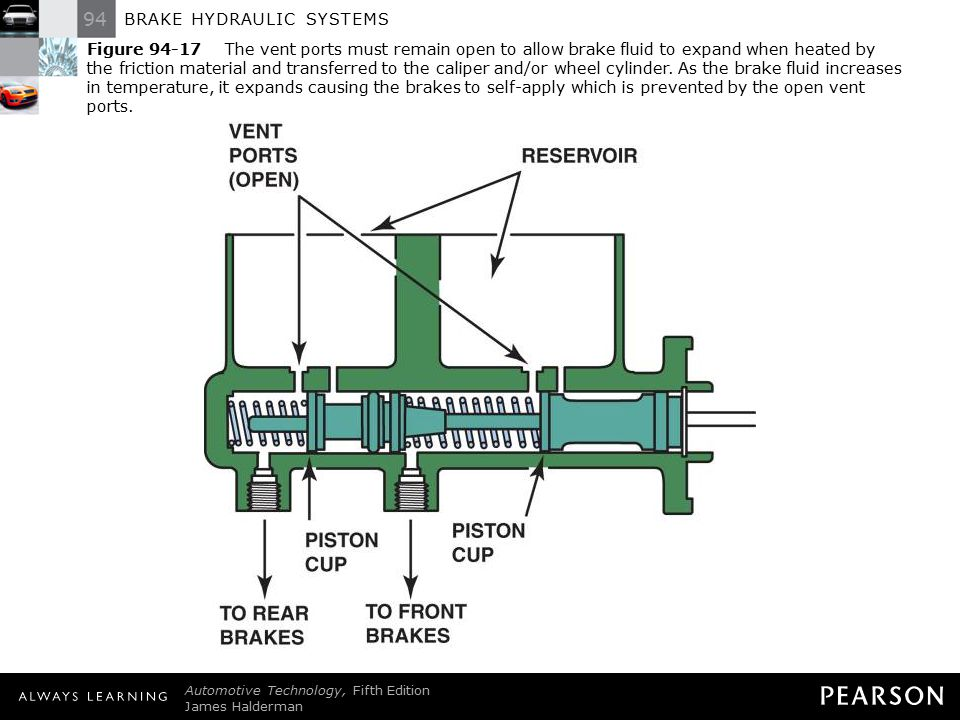 Figure 94-17 The vent ports must remain open to allow brake fluid to expand when heated by the friction material and transferred to the caliper and/or wheel cylinder. As the brake fluid increases in temperature, it expands causing the brakes to self-apply which is prevented by the open vent ports.