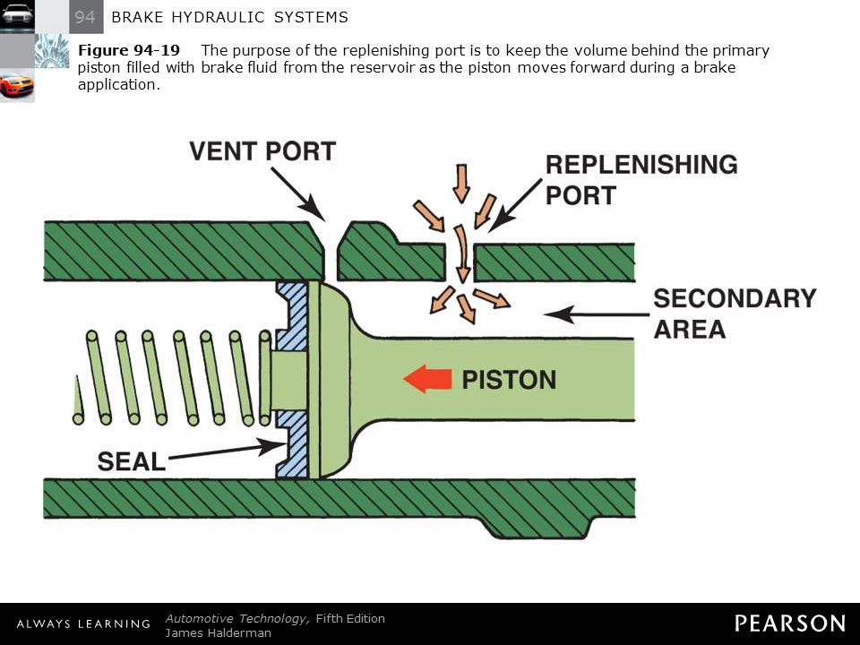 Figure 94-19 The purpose of the replenishing port is to keep the volume behind the primary piston filled with brake fluid from the reservoir as the piston moves forward during a brake application.