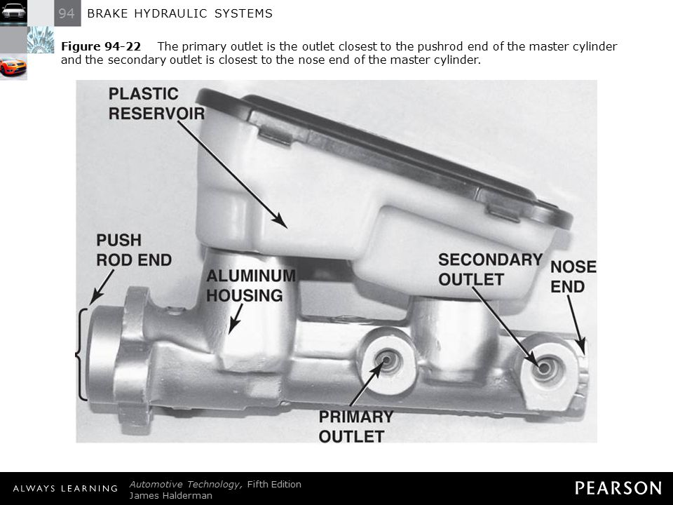 Figure 94-22 The primary outlet is the outlet closest to the pushrod end of the master cylinder and the secondary outlet is closest to the nose end of the master cylinder.