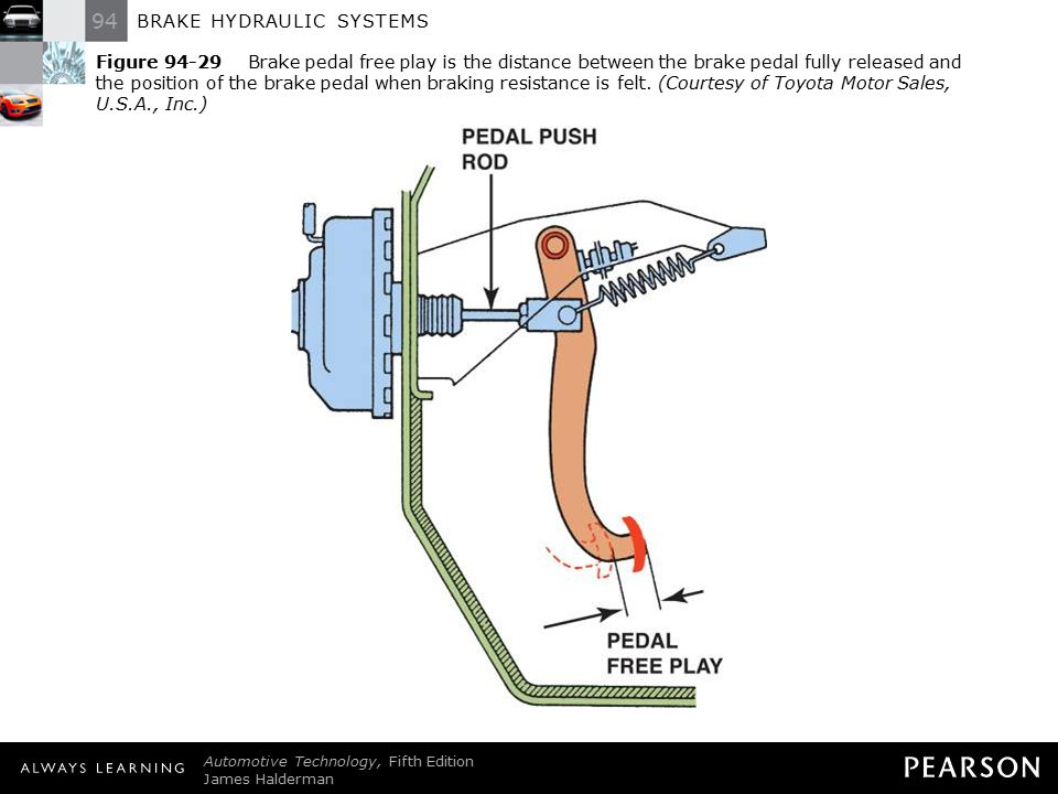 Figure 94-29 Brake pedal free play is the distance between the brake pedal fully released and the position of the brake pedal when braking resistance is felt. (Courtesy of Toyota Motor Sales, U.S.A., Inc.)