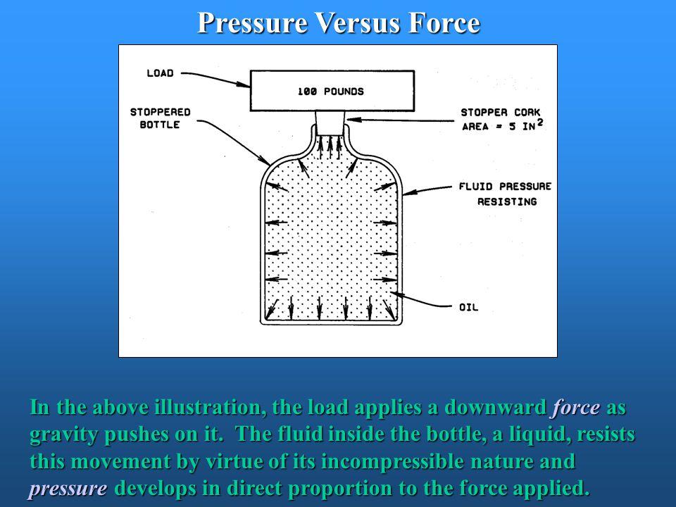 Pressure Versus Force