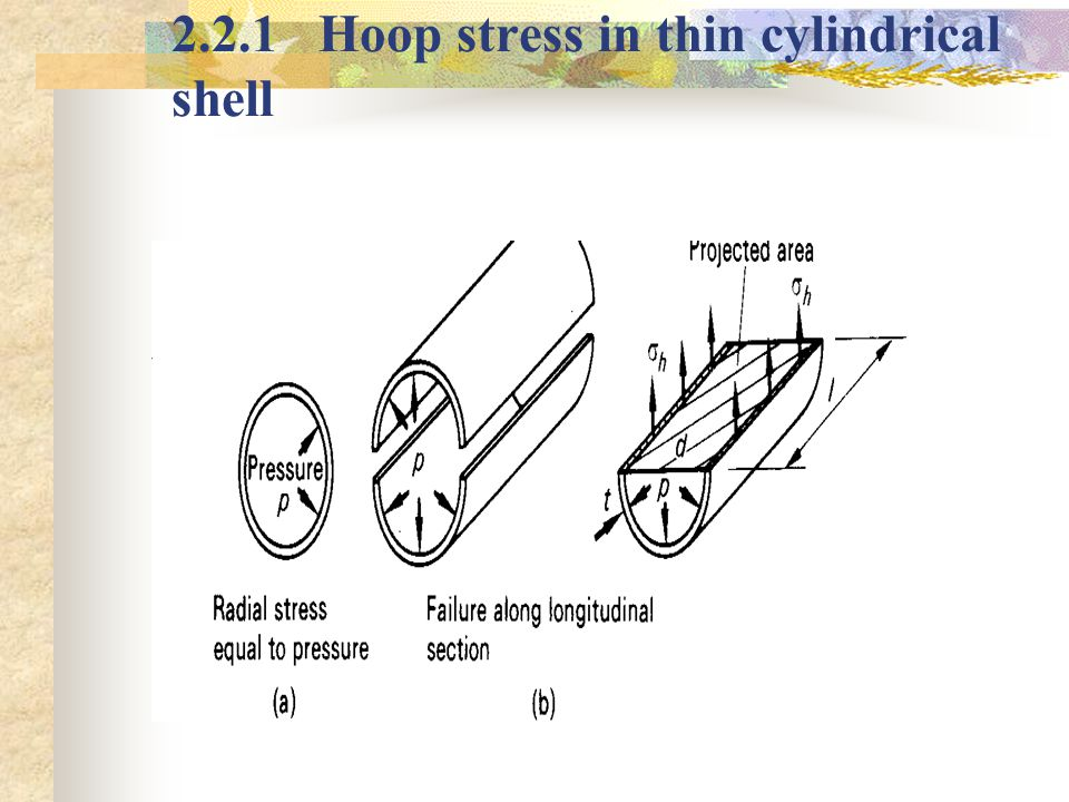 2.2.1 Hoop stress in thin cylindrical shell