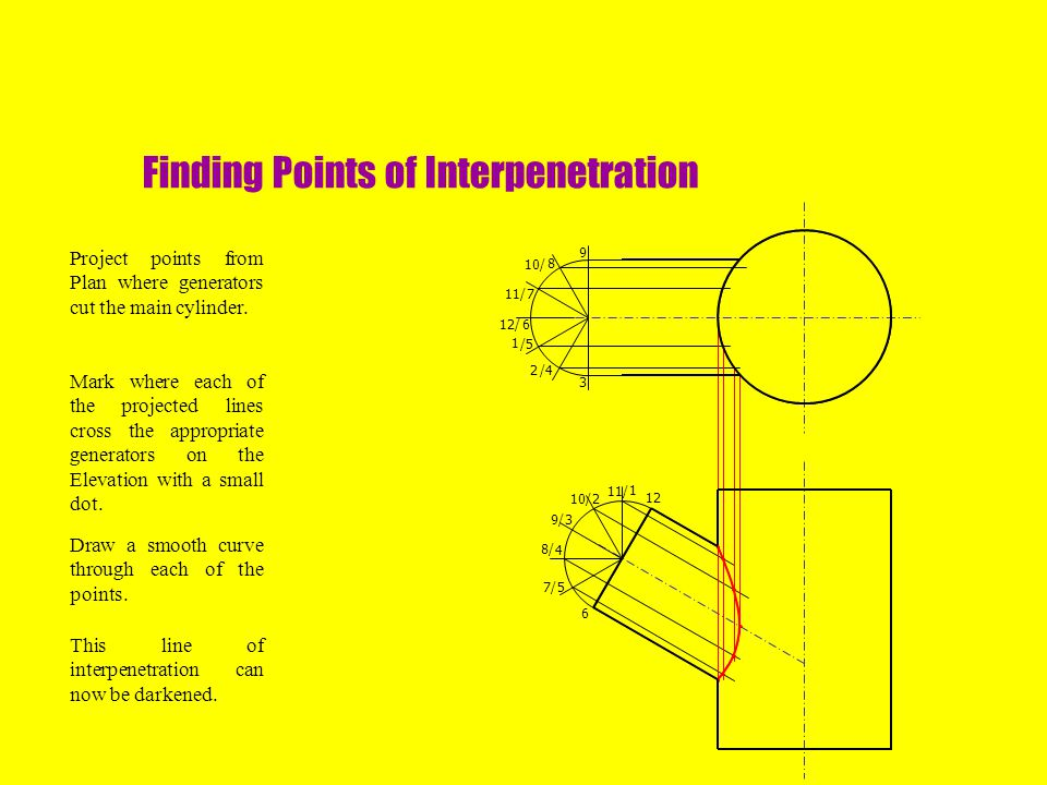 Finding Points of Interpenetration