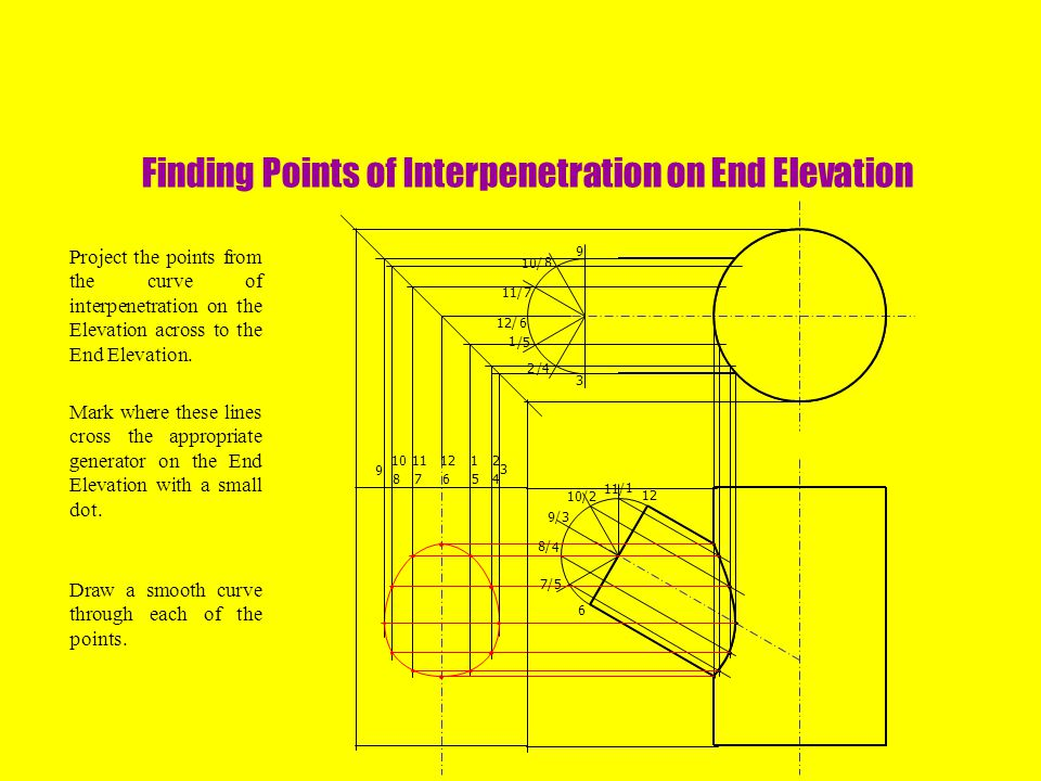 Finding Points of Interpenetration on End Elevation