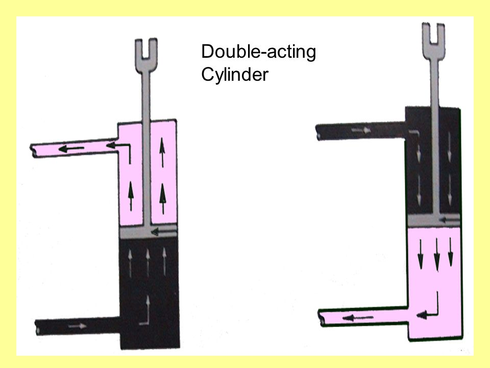 Double-acting Cylinder