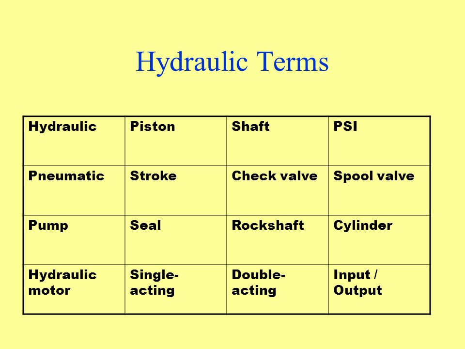 Hydraulic Terms Hydraulic Piston Shaft PSI Pneumatic Stroke