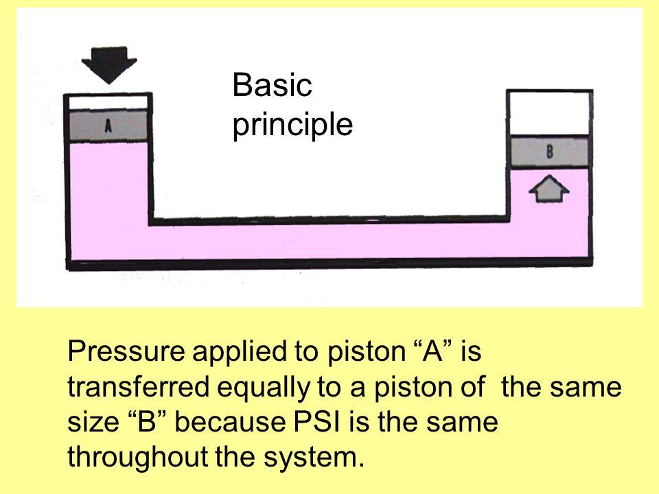 Basic principle