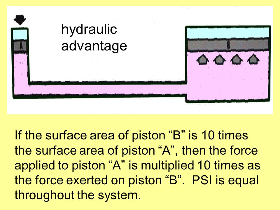 hydraulic advantage