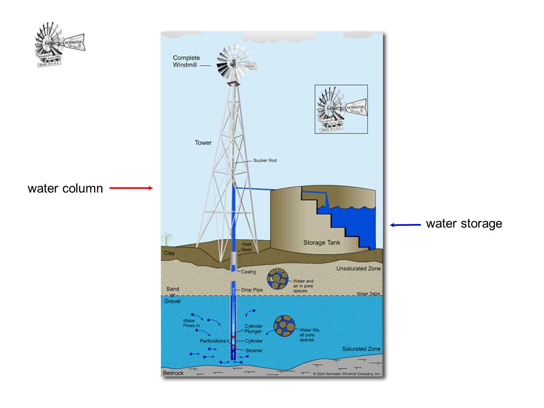 water column water storage