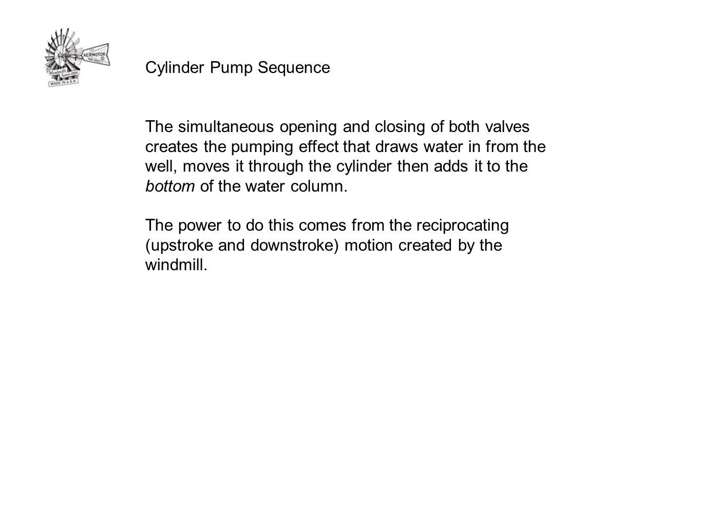 Cylinder Pump Sequence
