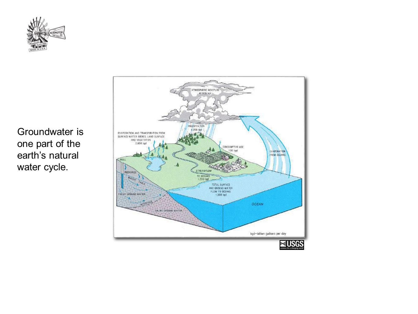 Groundwater is one part of the earth's natural water cycle.