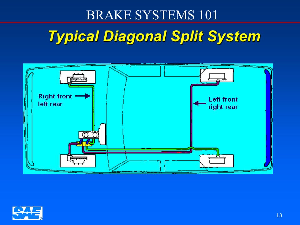 Typical Diagonal Split System