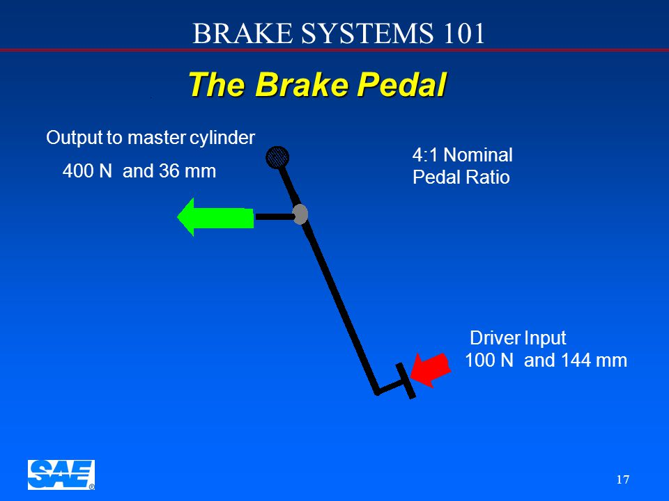 The Brake Pedal Output to master cylinder 4:1 Nominal Pedal Ratio
