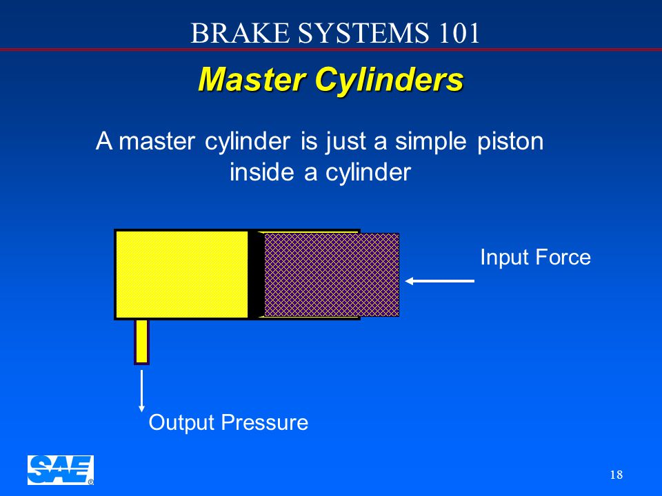 A master cylinder is just a simple piston inside a cylinder