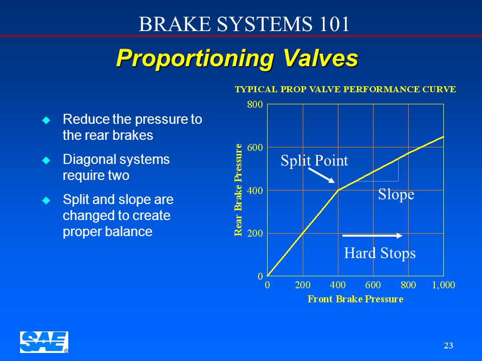 Fixed Proportioning valve