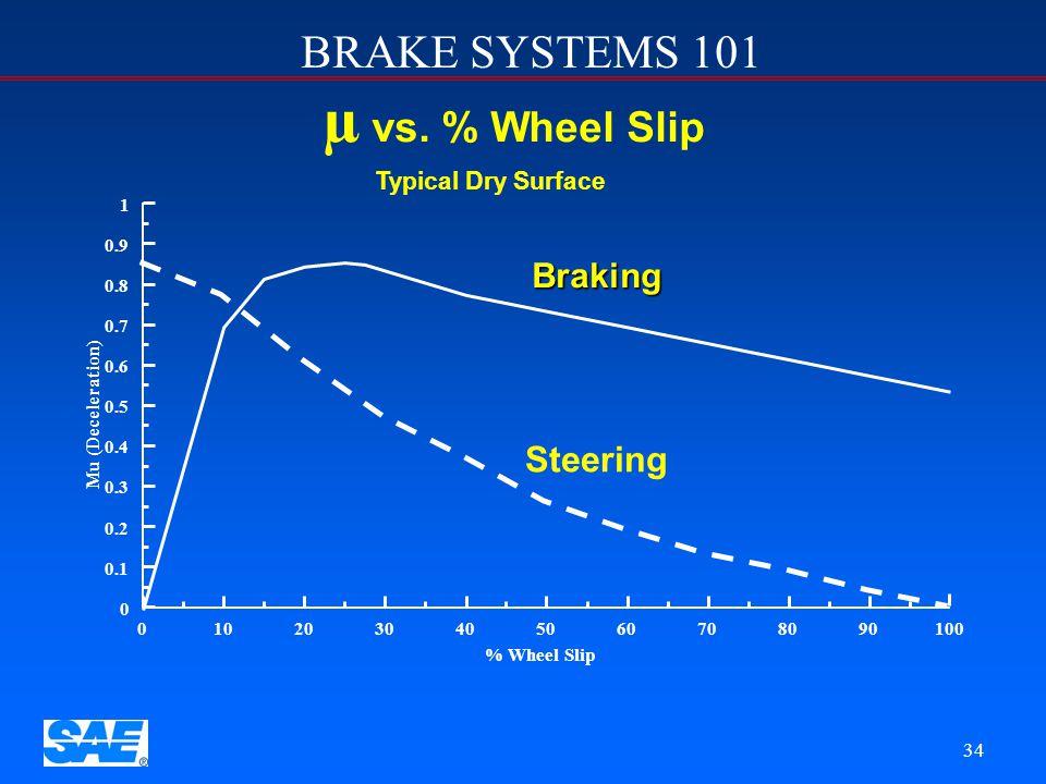 µ vs. % Wheel Slip Steering Braking Typical Dry Surface 1 0.9 0.8 0.7
