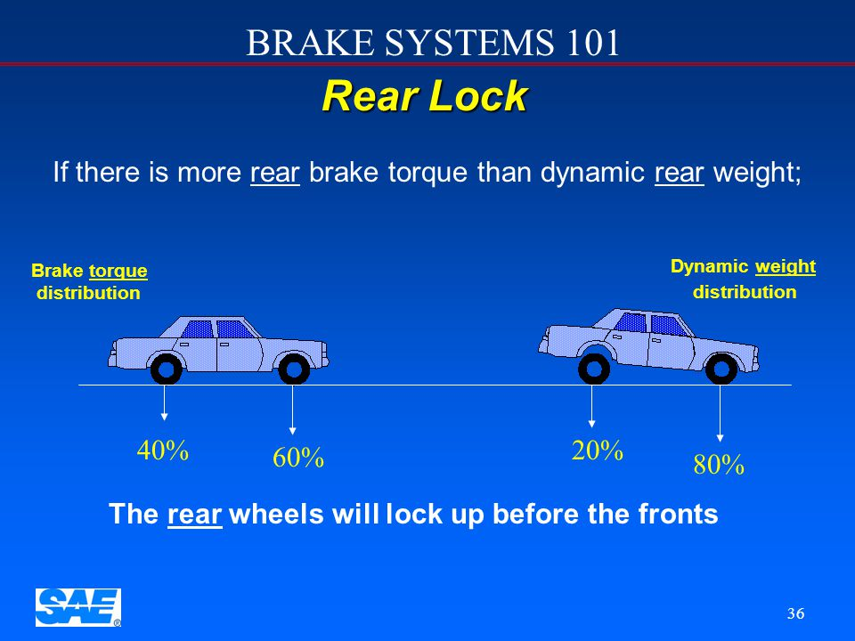 If there is more rear brake torque than dynamic rear weight;