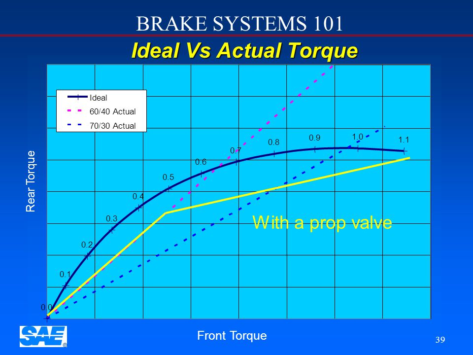 Ideal Vs Actual Torque With a prop valve Front Torque Rear Torque