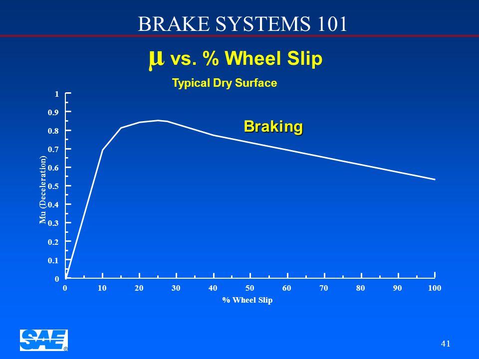 µ vs. % Wheel Slip Braking Typical Dry Surface 1 0.9 0.8 0.7 0.6