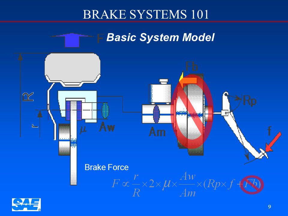 Basic System Model Brake Force Calculation Symbol Key Brake Force