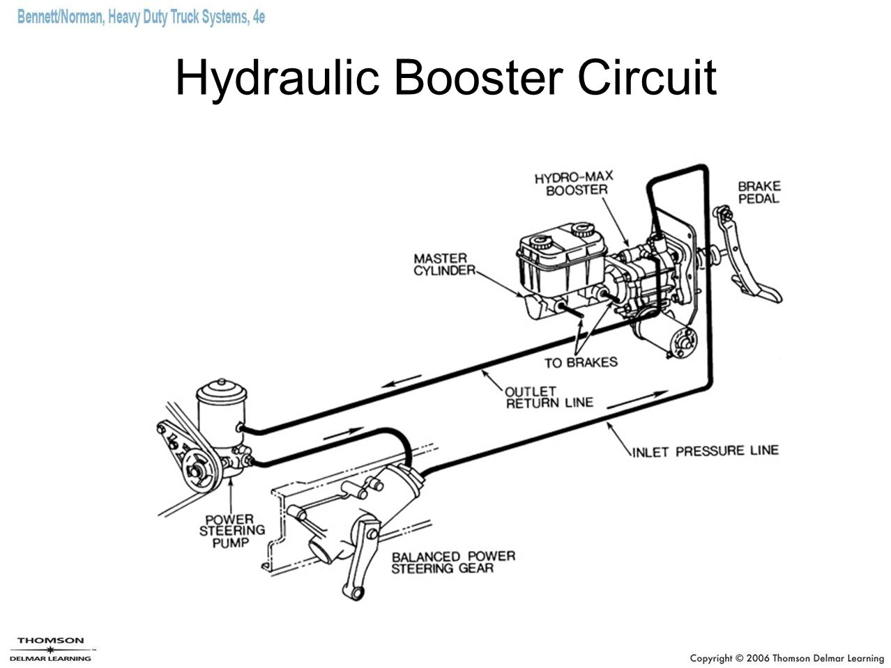 Hydraulic Booster Circuit