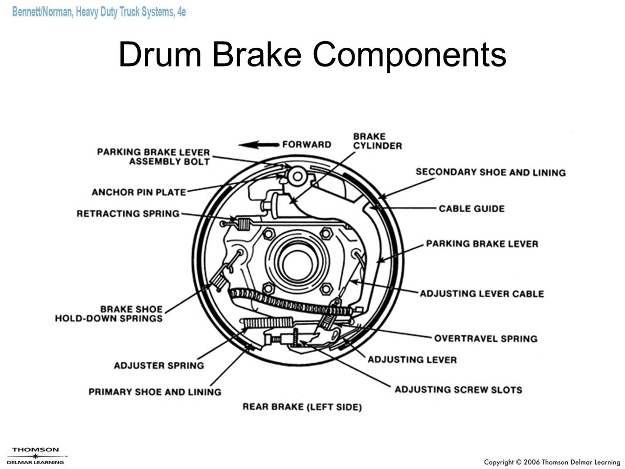 online education for brake system Brake system operation (updated) by ken hamel  — introduction to brake system  this site is managed by butte county office of education's cte center and .