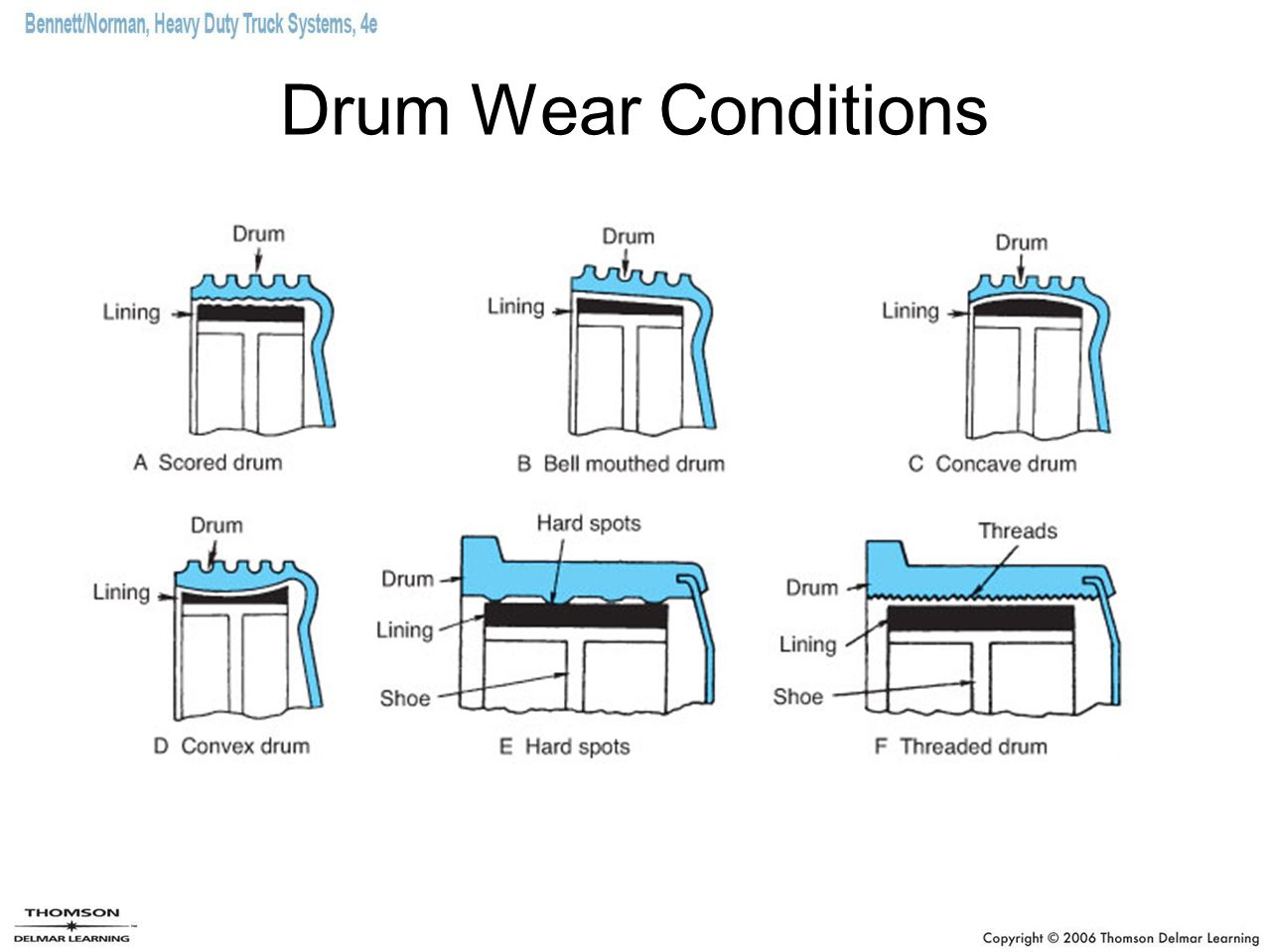 Drum Wear Conditions