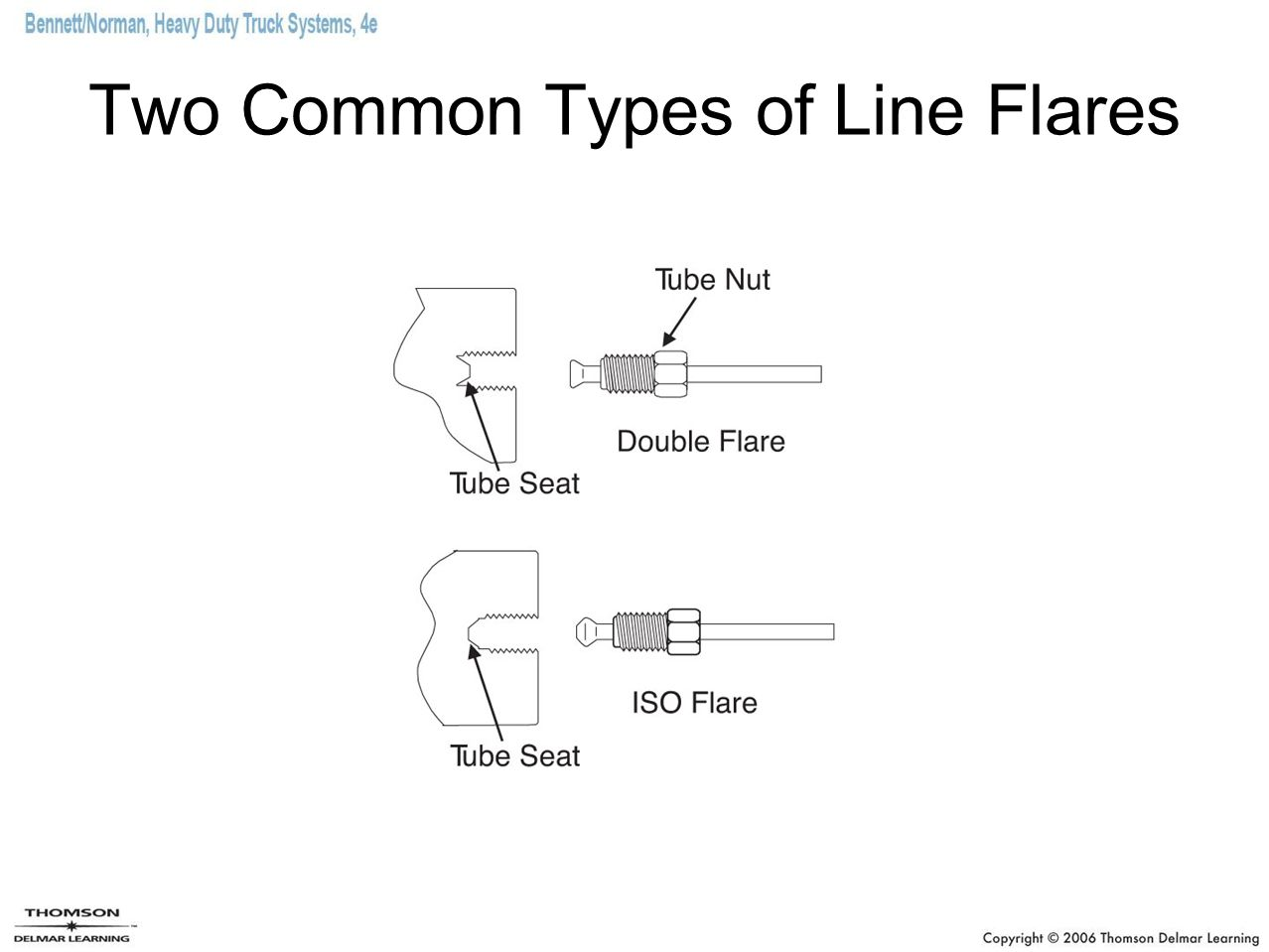 Two Common Types of Line Flares