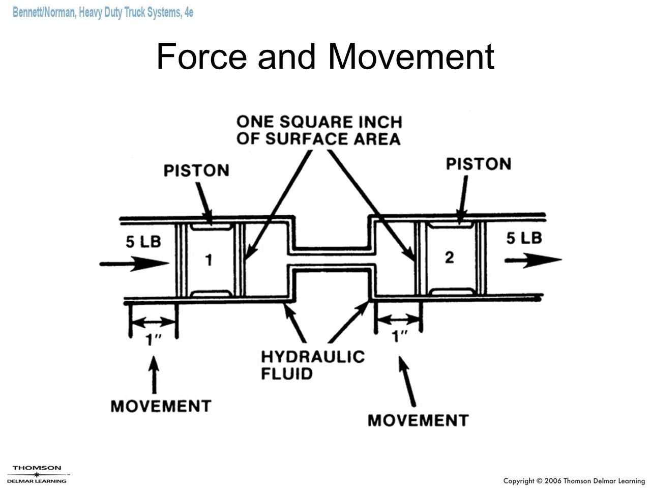 Force and Movement