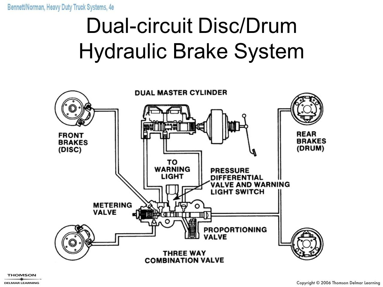 Hydraulic Brakes Diagram : Circuit diagram of hydraulic brake system and