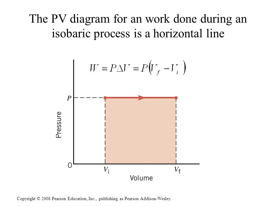 pv diagram work 4 stroke engine pv diagram