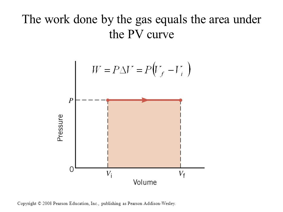 The work done by the gas equals the area under the PV curve