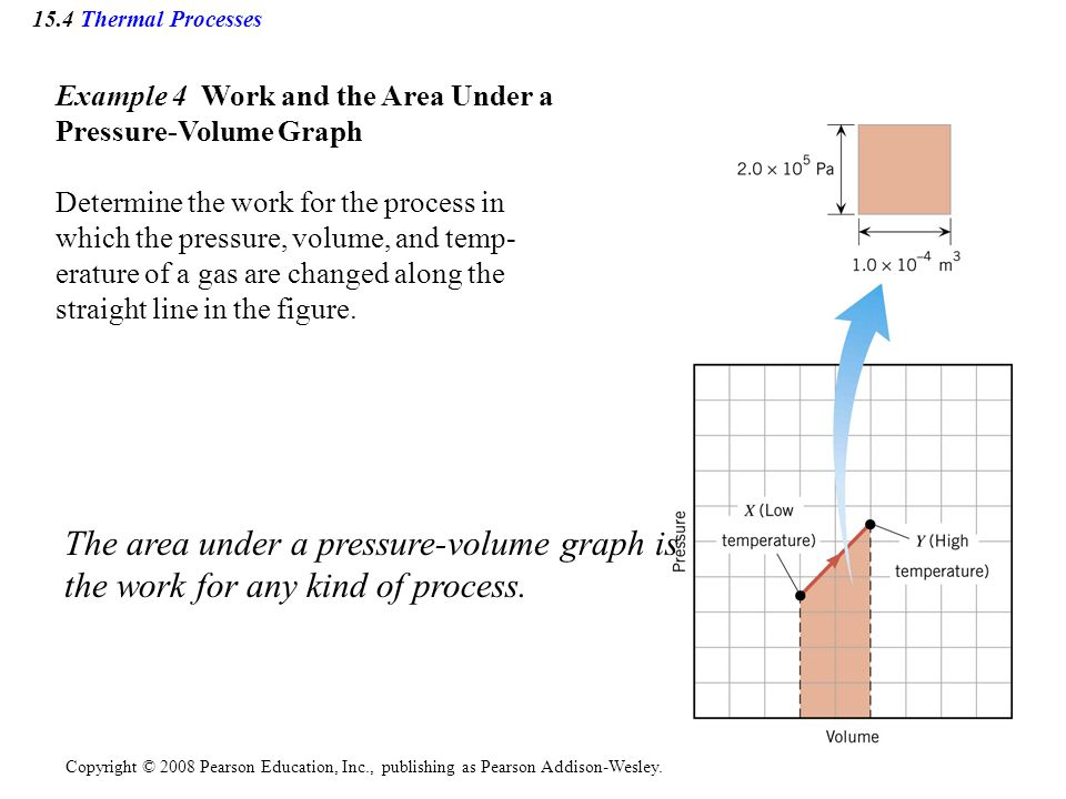The area under a pressure-volume graph is