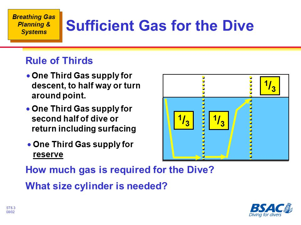 Sufficient Gas for the Dive