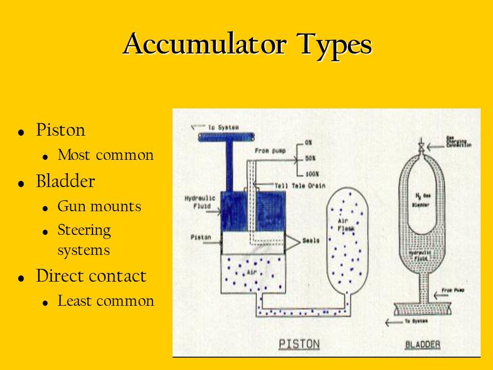 Accumulator Types Piston Bladder Direct contact Most common Gun mounts