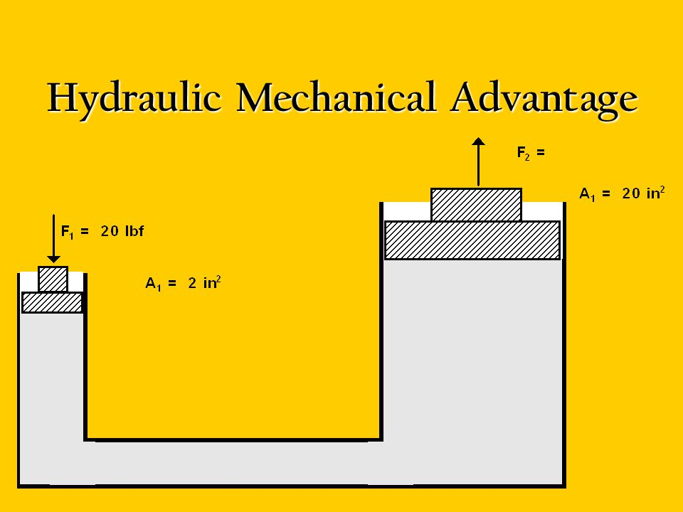 Hydraulic Mechanical Advantage