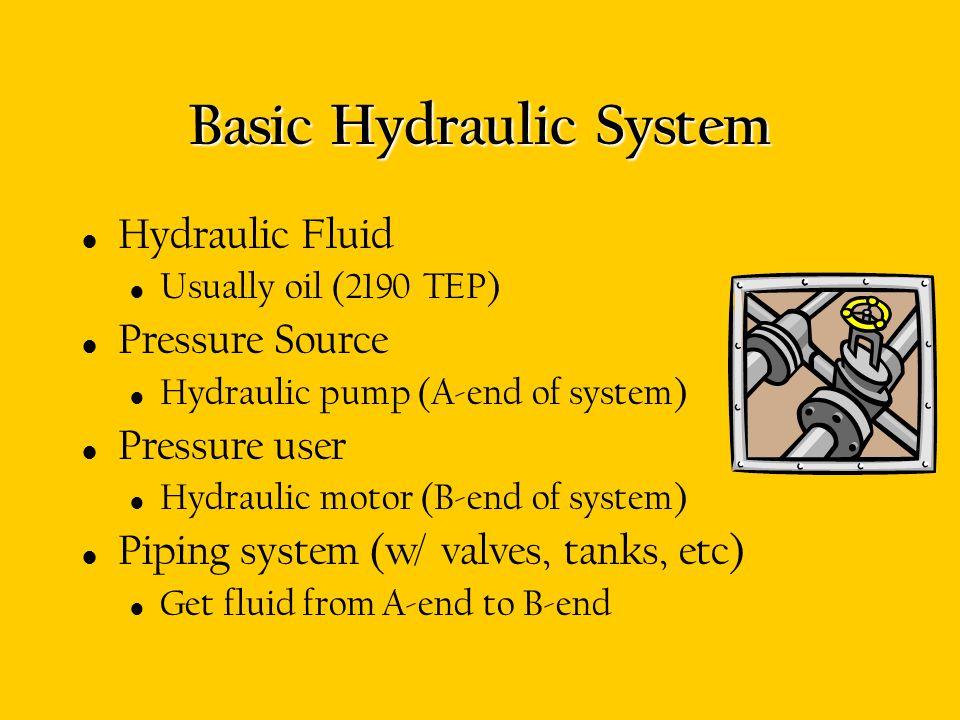 Basic Hydraulic System