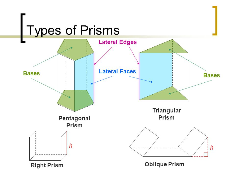 Types of Prisms Lateral Edges Lateral Faces Bases Bases