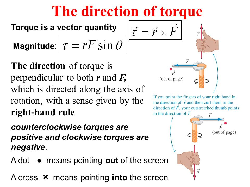 The direction of torque