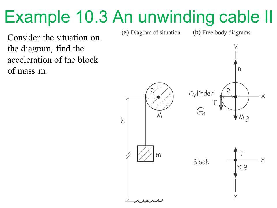 Example 10.3 An unwinding cable II