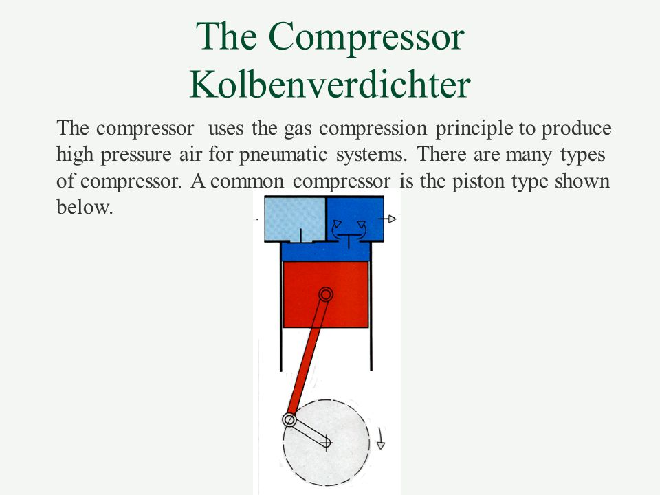 The Compressor Kolbenverdichter