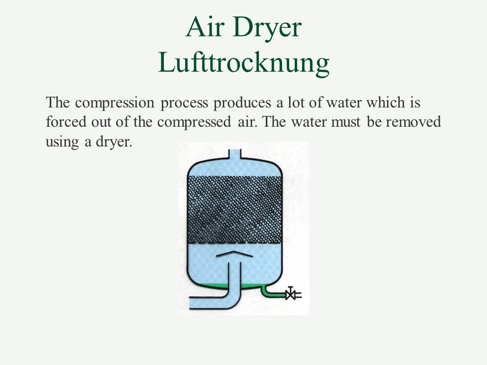 Air Dryer Lufttrocknung
