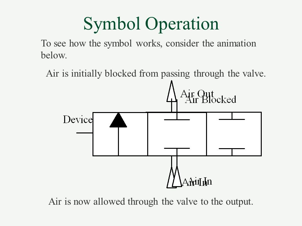 Symbol Operation To see how the symbol works, consider the animation below. Air is initially blocked from passing through the valve.