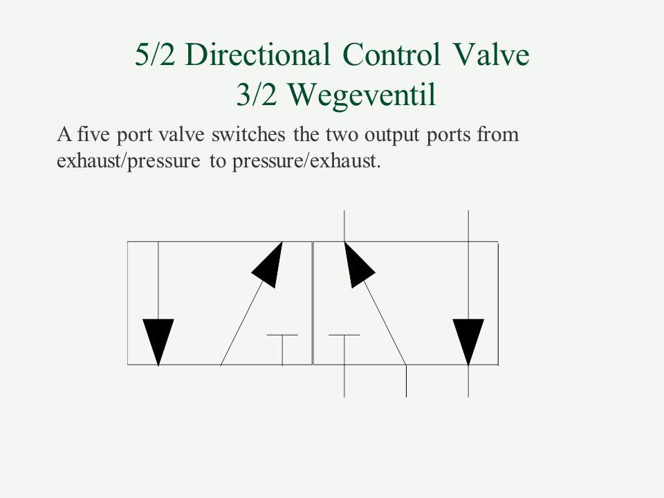 5/2 Directional Control Valve 3/2 Wegeventil