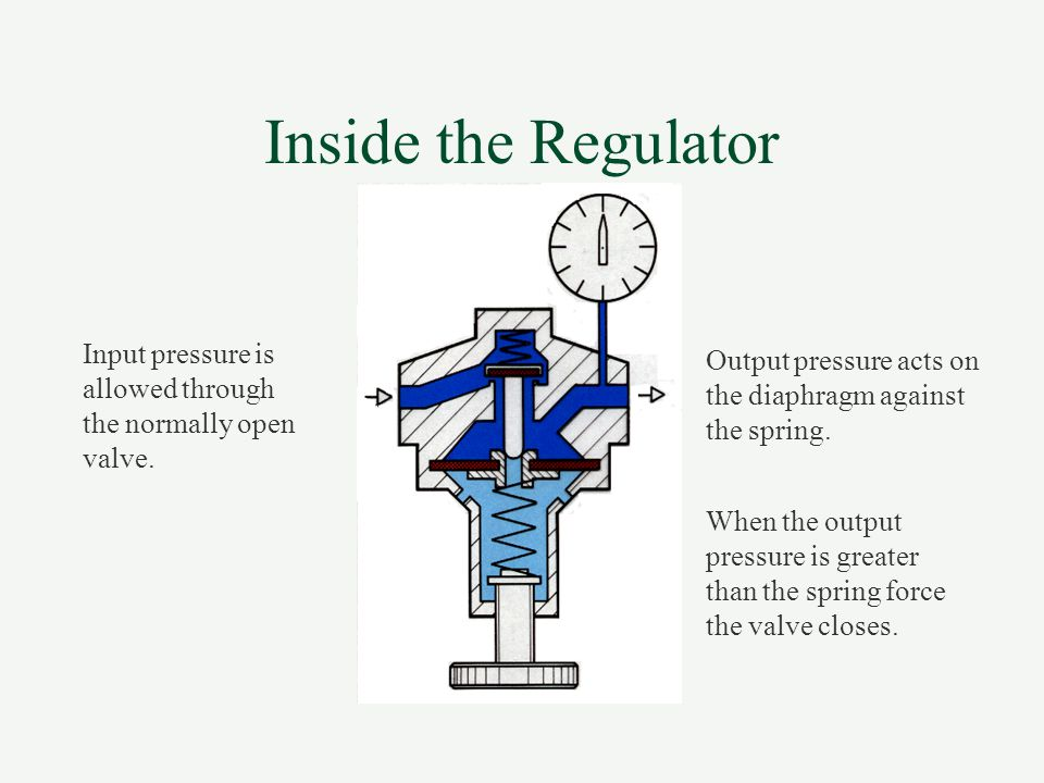 Inside the Regulator Input pressure is allowed through the normally open valve. Output pressure acts on the diaphragm against the spring.